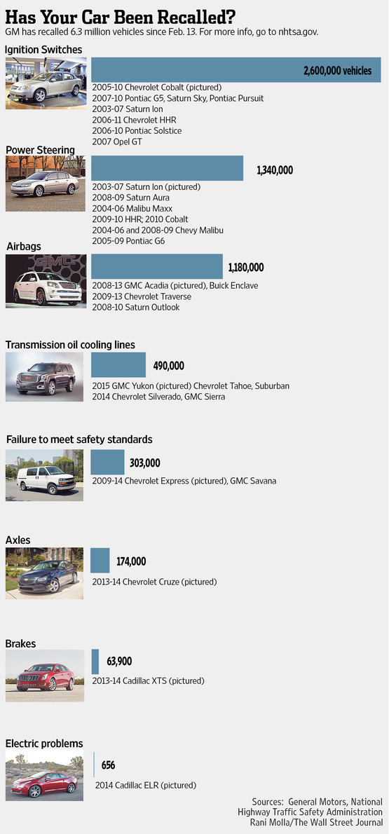 Recalled GM Vehicles Infographic
